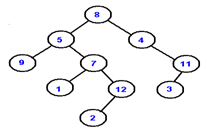 What is the inorder traversal for the given binary tree.
