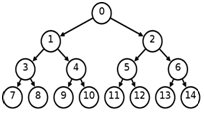 Write in order, preorder and post order of the following binary tree:
