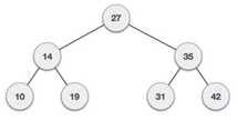 What is the pre order traversal for the given binary search tree.