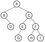 Write inorder, preorder and post order for the following binary tree