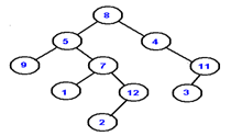 What is the post order traversal the given binary tree.