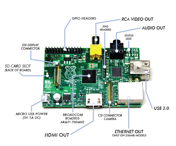 Components of Raspberry-PI