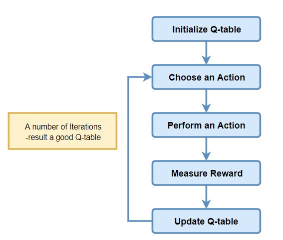 q-learning-process