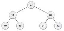 What is the inorder traversal the given binary search tree.
